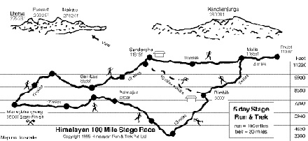 Croquis Himalayan 100 Mile Stage Race